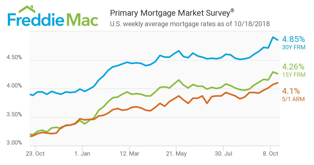 chart.FreddieMac.10.18.18.png